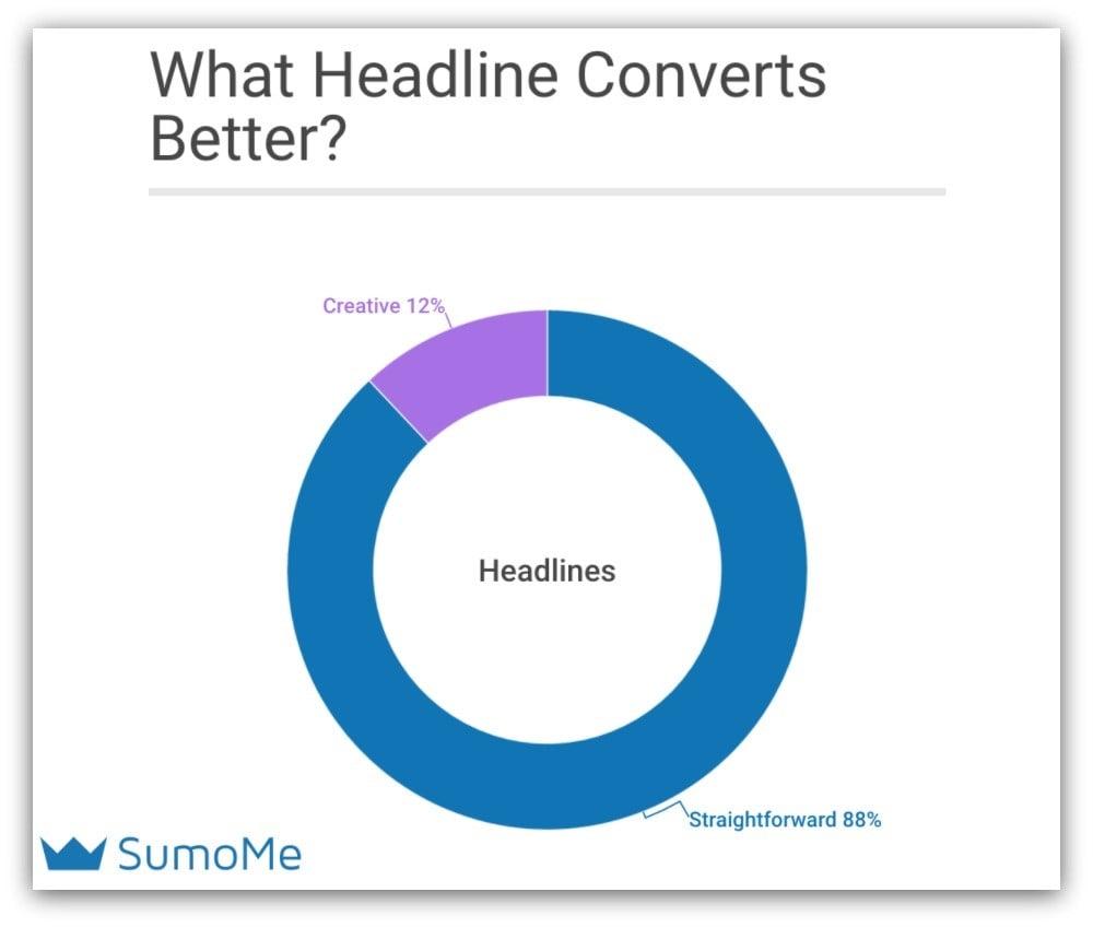 Quale headline converte meglio?