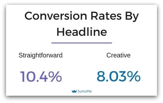 Tasso di conversione in base alla headline