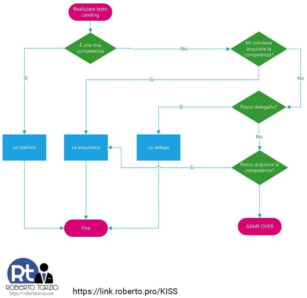 Schema esempio metodo K.I.S.S.