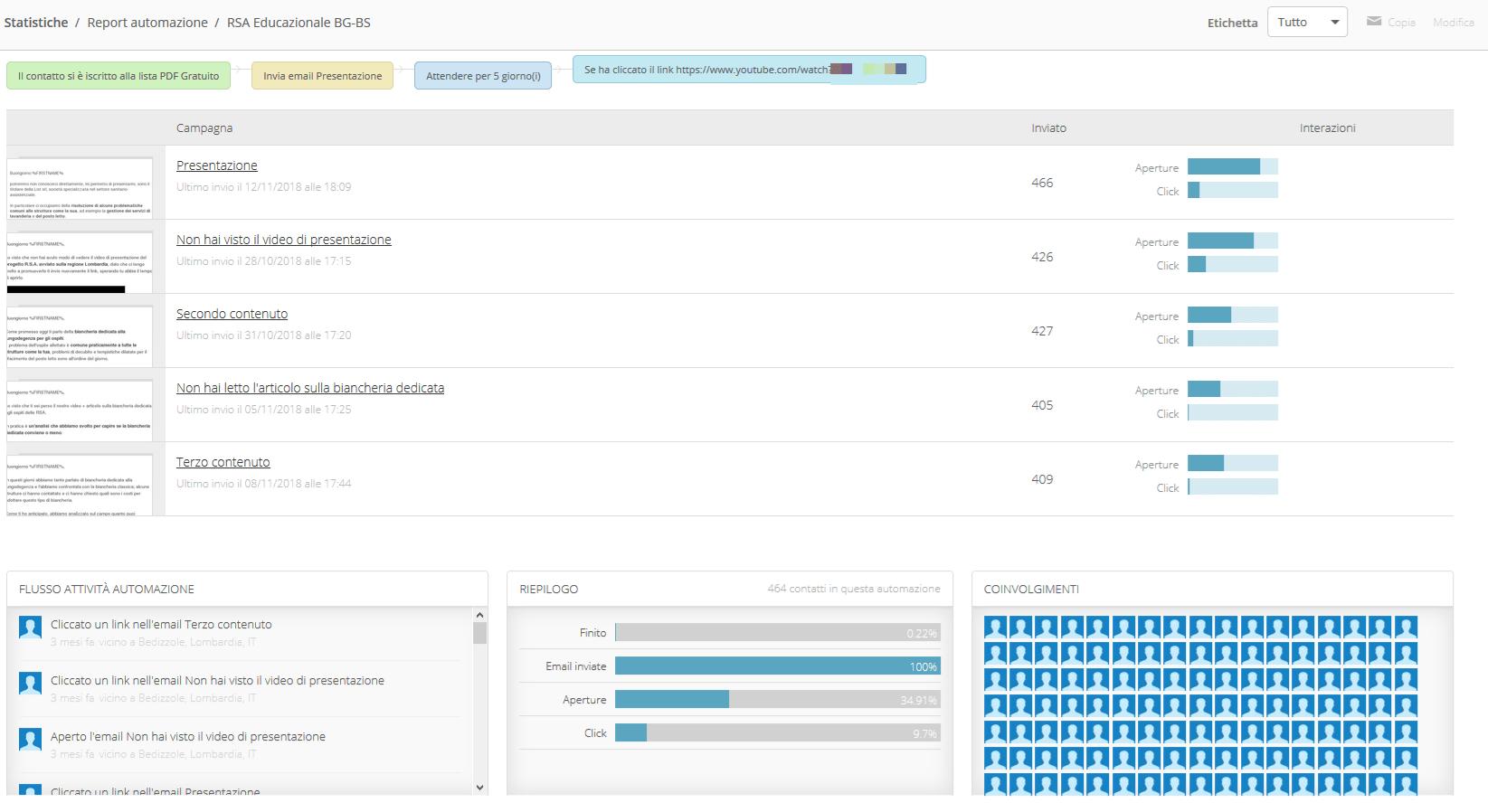 Statistiche di Active Campaign sul caso studio
